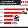 У Житомирі за місяць купили майже сотню нових авто