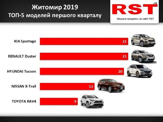 Рейтинг найпопулярніших авто у Житомирі. ФОТО