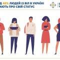 В Україні понад 40% людей з ВІЛ не знає про свій статус