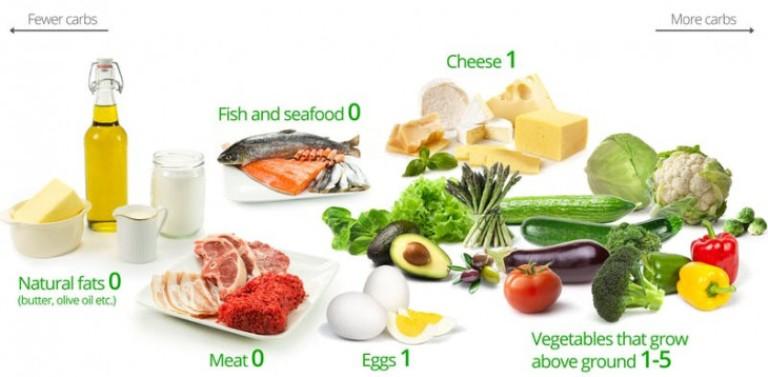 Худеть надо на продуктах с низким гликемическим индексом – диетологи (ТАБЛИЦА)