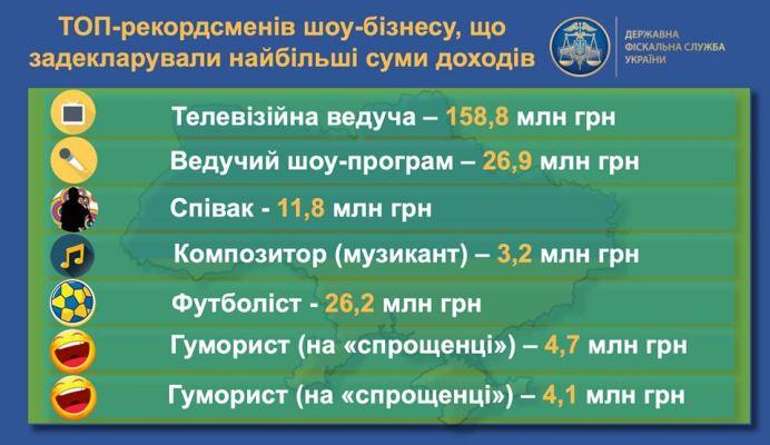 ДФС назвала вік наймолодшого та найстаршого багатія в Україні
