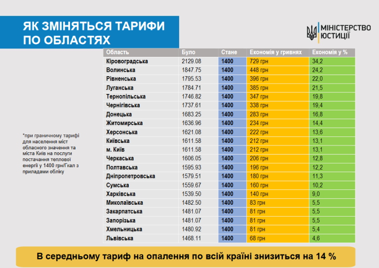На Житомирщині знизиться тариф на опалення?