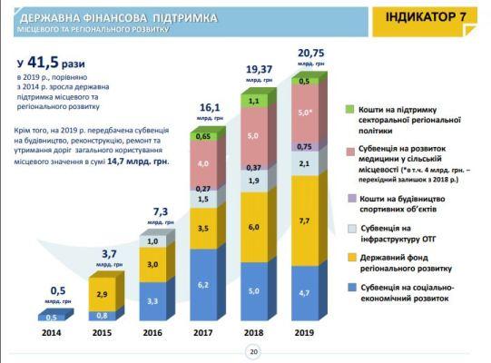 На Житомирщині вже два райони повністю охопленні територією ОТГ