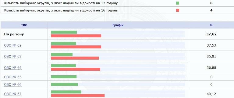 Хід голосування в округах Житомирщини. ІНФОГРАФІКА