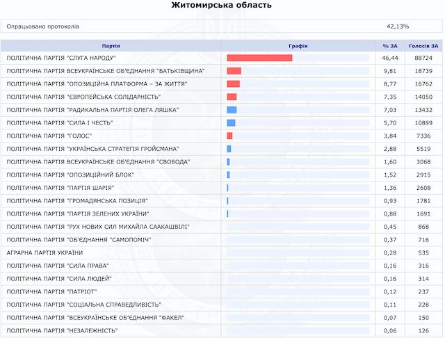 Як голосували мешканці Житомирщини за партії. ЦВК опрацювала 42,13% протоколів