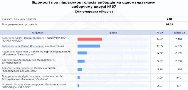 Хто перемагає з мажоритарників по округам Житомирської області