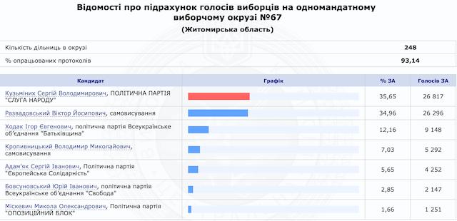"""Вибори на Житомирщині. """"Мажоритарка"""" — останні дані. Інфографіка"""