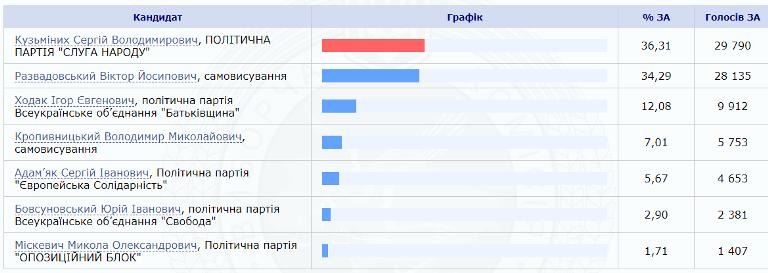 100 % протоколів опрацьовано по 67 округу на Житомирщині