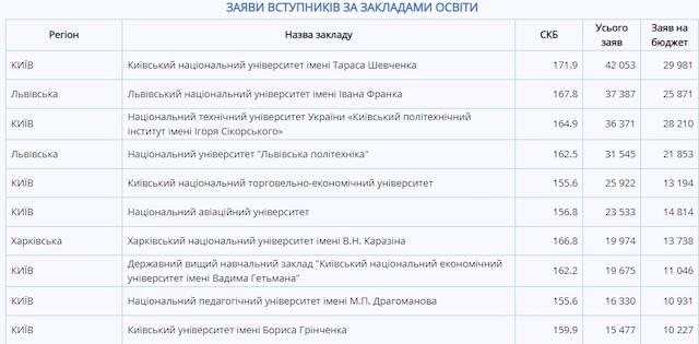 Списки поступивших 2019. Вузы обнародовали списки абитуриентов, рекомендованных на бюджет