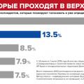 Рейтинг партій: Відрив «Слуги народу» від «ОПОЗИЦІЙНОЇ ПЛАТФОРМИ – ЗА ЖИТЯТ» скорочується
