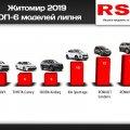 Які автомобілі купували житомиряни у липні – рейтинг моделей