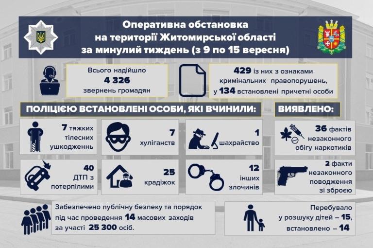 Оперативна обстановка на території Житомирської області за минулий тиждень