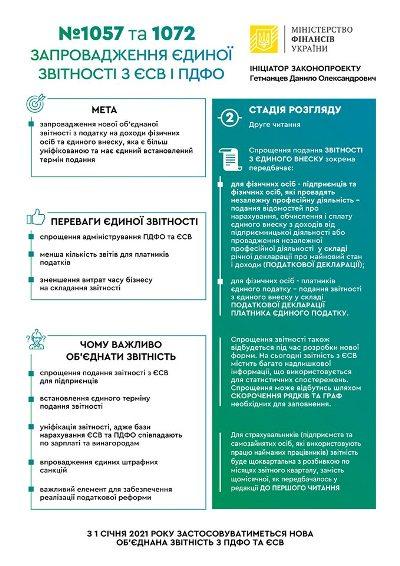 Верховна Рада прийняла закон про єдину звітність по ЄСВ та ПДФО