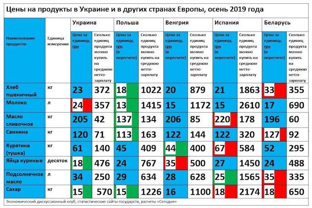Сумна статистика: порівняння цін на продукти в Європі та Україні