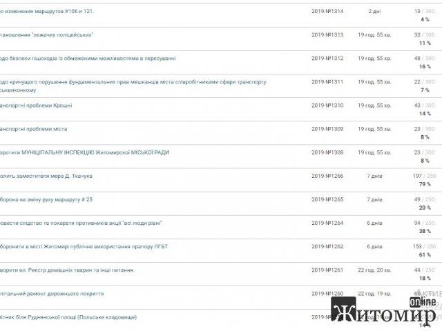 Звільнення Ткачука, облаштування майдану Соборного та транспортні проблеми – за що голосують житомиряни на сайті «Електронних петицій»