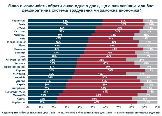Половина українців вважають заможність важливішою за демократію