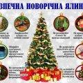 Правила безопасной новогодней елки