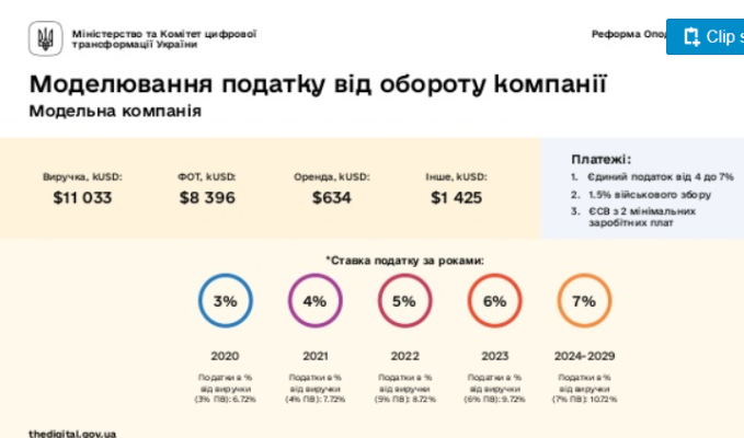 Налоги в Украине: кто заплатит по-новому