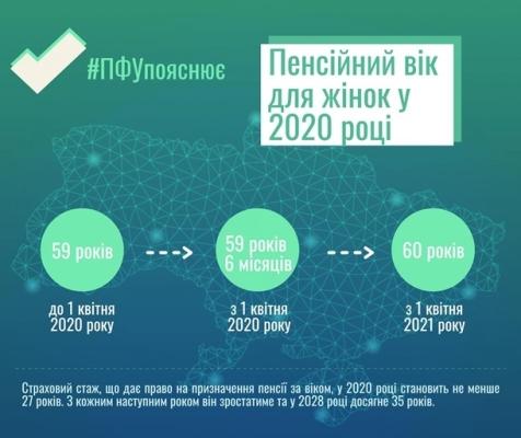Украинкам повысят пенсионный возраст