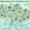 Каких результатов добилась Житомирская область в 2019 году