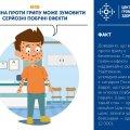 Міфи та факти про грип від Житомирського обласного центру громадського здоров'я