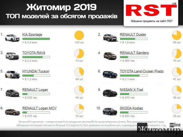 Минулого року на Житомирщині було зареєстровано близько 1,5 тисячі нових авто