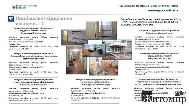 """З березня на Житомирщині розпочинається """"Велике будівництво"""". Перелік об'єктів"""