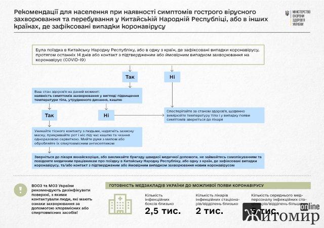 МОЗ має алгоритм дій на випадок виявлення коронавірусу