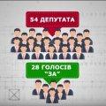 """У Херсоні голоси депутатів """"оплачують"""" посадами – активісти"""