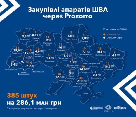 Житомирська область придбала 14 апаратів штучної вентиляції легень за 9 млн грн