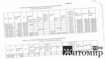 Зарплати керівників Овруцької райдержадміністрації. ФОТО