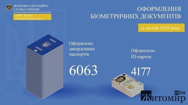 """Жителі Житомирщини """"кинулись"""" оформлювати паспорти у вигляді ID-картки"""