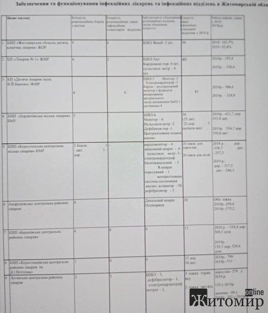 Скільки у лікарнях Житомира та області є апаратів для штучної лентиляцї легенів