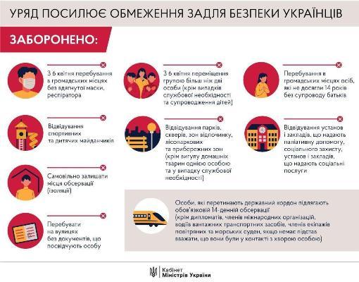 Запрещено ходить без маски, без документов и более, чем вдвоем. Кабмин утвердил новые ограничения с 6 апреля