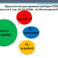 Коронавірусна ситуація на Житомирщині