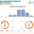 86% померлих людей від коронавірсу старше 50-ти років