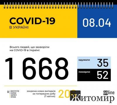 В Україні 1668 лабораторно підтверджених випадків COVID-19