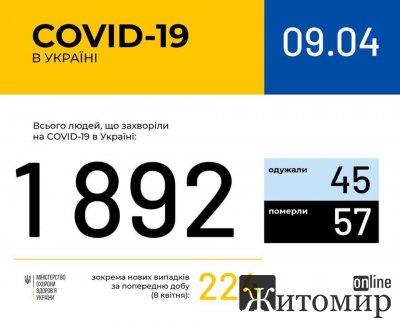 В Україні 1892 лабораторно підтверджені випадки COVID-19