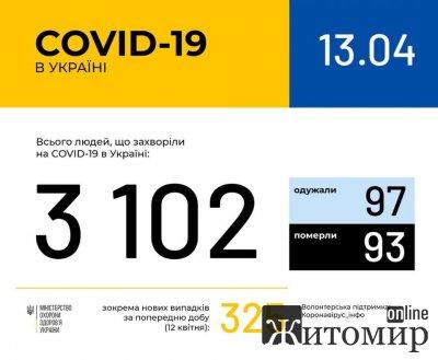 В Україні зафіксовано 3102 випадки захворювання на COVID-19