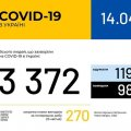 В Україні зафіксовано 3372 захворювання на COVID-19