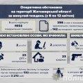 На Житомирщині за тиждень сталося близько 400 подій кримінального характеру