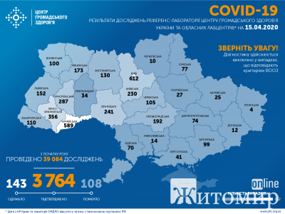 В Україні зафіксовано 3764 випадки захворювання на COVID-19