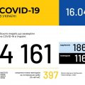 В Україні зафіксовано 4161 випадок захворювання на COVID-19