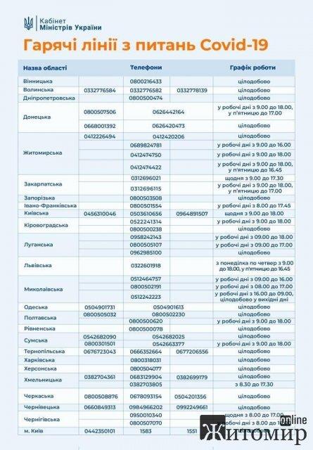 """Оновлені """"гарячі"""" телефонні лінії щодо Covid-19 у Житомирській області"""