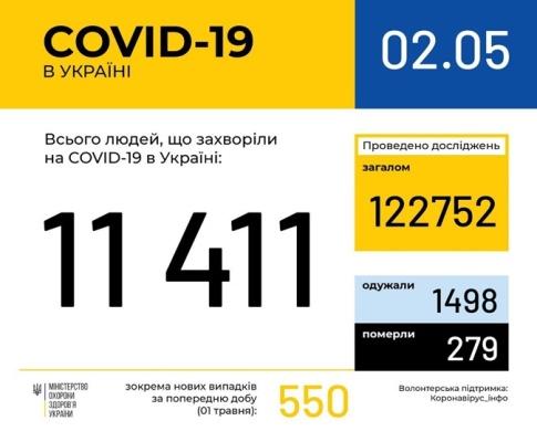 В Украине 11411 случаев коронавируса: за сутки заболели 17 детей и 96 медиков