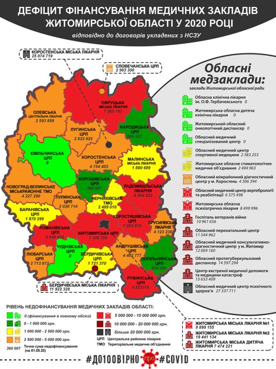 Медична реформа та фінансування лікарень Житомирської області