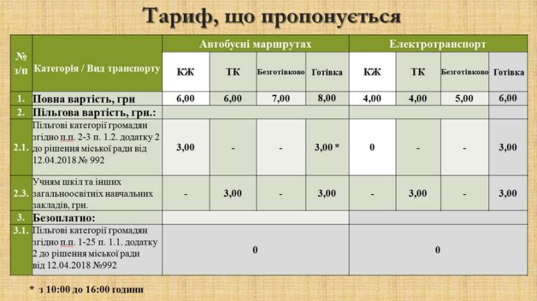 В Житомире с 01 августа дорожает проезд — сколько будем платить?