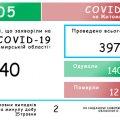 Скільки у Житомирській області осіб захворіло на коронавірус станом на 16 травня
