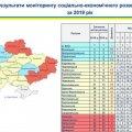 Житомирська область просіла на три позиції у рейтингу Мінрегіону та посіла 16 місце за підсумками минулого року