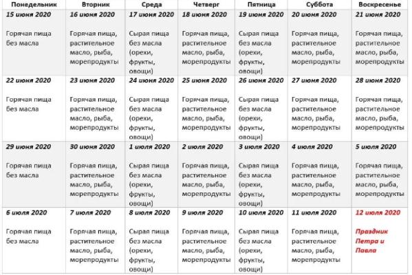 Петрів піст 2020: коли починається та що не можна їсти